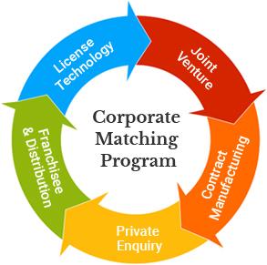 Corporate Matching Program- ILO Consulting